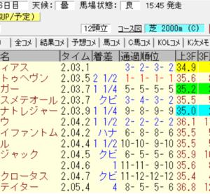 2021京成杯結果(ワイド810円的中)