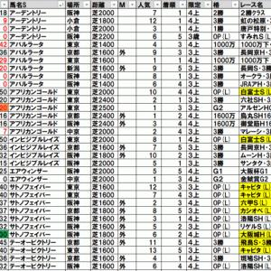 2021大阪城ステークス TEKIKAKU予想