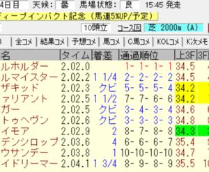 2021弥生賞結果