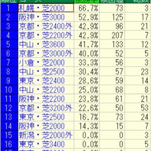 2021阪神大賞典好走馬未来診断