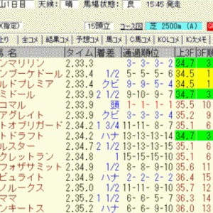 2021日経賞結果(3連複1630円的中)