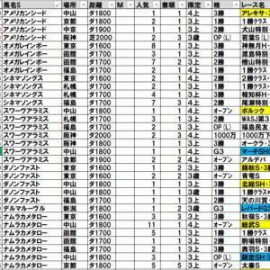2021マーチステークス TEKIKAKU予想