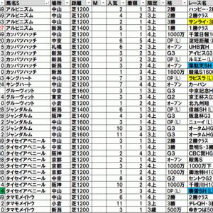 2021春雷ステークス TEKIKAKU予想