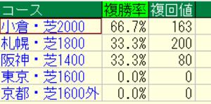 2021福島牝馬ステークス(新潟)好走馬未来診断