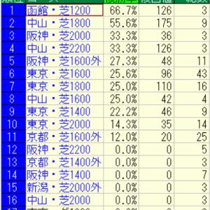2021マイラーズカップ(阪神)好走馬未来診断