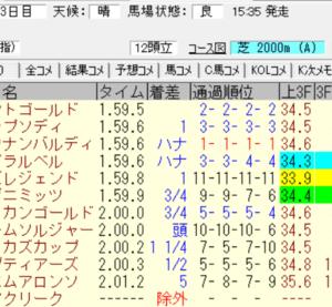 2021都大路ステークス(中京)結果(3連複3070円,ワイド710円的中)