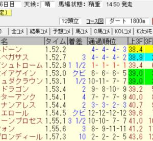 2021鳳雛ステークス(中京)結果(馬連1210円的中)