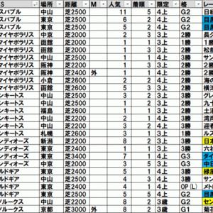 2021目黒記念 TEKIKAKU予想