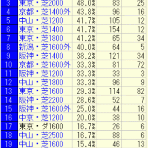2021安田記念好走馬未来診断
