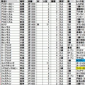 2021函館スプリントステークス(札幌) TEKIKAKU予想