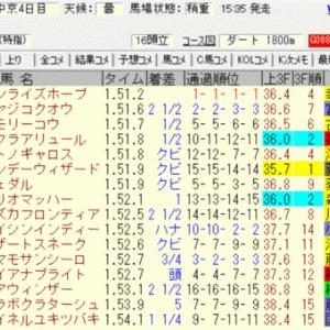 2021三宮ステークス(中京)結果