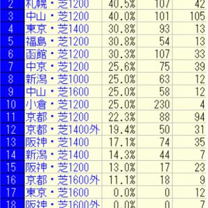 2021函館スプリントステークス(札幌)好走馬未来診断