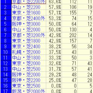 2021宝塚記念好走馬未来診断