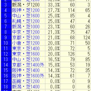 2021CBC賞(小倉)好走馬未来診断