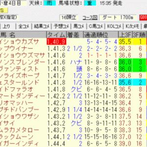 2021プロキオンステークス(小倉)結果