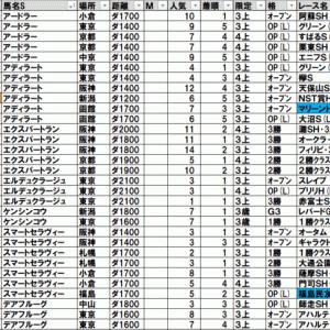 2021ジュライステークス(福島) TEKIKAKU予想