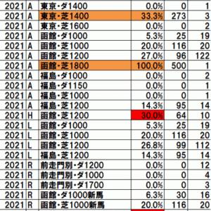 2021函館2歳ステークス TEKIKAKU予想