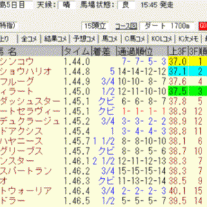 2021ジュライステークス(福島)結果