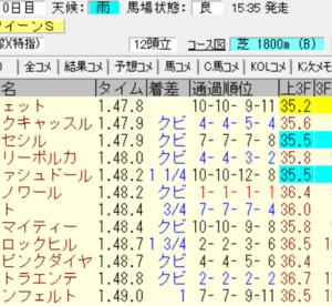 2021クイーンステークス(函館)結果