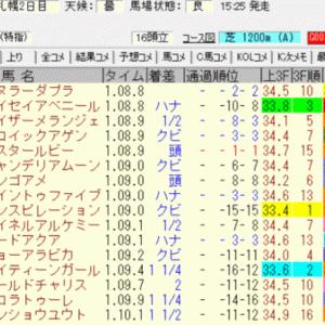 2021UHB賞結果(馬連2300円的中)