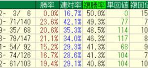 TEKIKAKU騎手ランキング(2021.08.30時点)