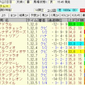 2021京成杯オータムハンデ結果(ワイド770円的中)