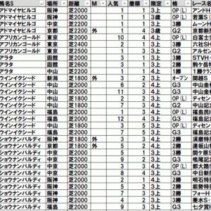 2021ケフェウスステークス TEKIKAKU予想