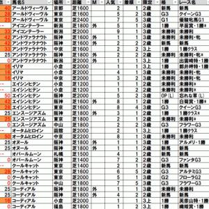 2021ローズステークス(中京) TEKIKAKU予想