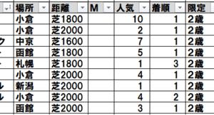 2021野路菊ステークス(中京) TEKIKAKU予想