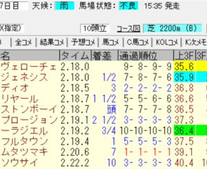 2021神戸新聞杯(中京)結果