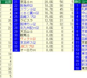 2019函館スプリントステークス好走馬未来診断