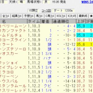 2019NST賞結果