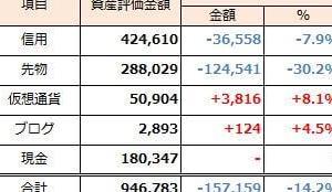 2019年9月1日週 資産運用 週次報告(前週比-157千円)