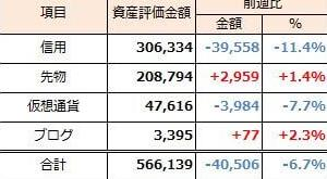 2019年9月15日週 資産運用 週次報告(前週比41千円)