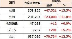2019年9月22日週 資産運用 週次報告(前週比+71千円)