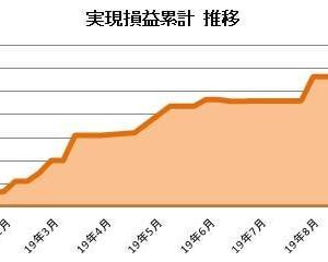 2019年9月 資産運用 月次報告(実現損益-45千円、評価額前月比-463千円)