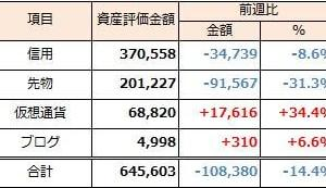 2019年10月6日週 資産運用 週次報告(前週比-108千円)