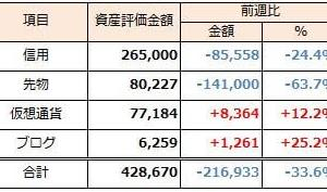 2019年10月13日週 資産運用 週次報告(前週比-217千円)