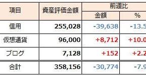 2019年10月27日週 資産運用 週次報告(前週比-千円)