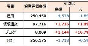 2019年11月3日週 資産運用 週次報告(前週比-2千円)