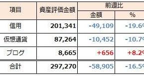 2019年11月10日週 資産運用 週次報告(前週比-59千円)