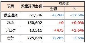 2020年1月5日週 資産運用 週次報告(前週比-0.8千円)
