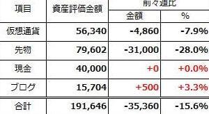 2020年2月17日週 資産運用 週次報告(前々週比-35千円)