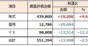 2019年1月27日週 資産運用 週次報告(前週比-2.5%)