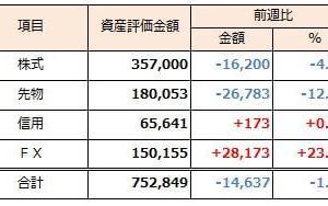 2019年3月3日週 資産運用 週次報告(前週比-1.9%)