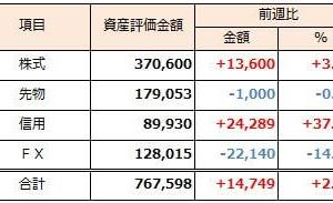 2019年3月10日週 資産運用 週次報告(前週比+2.0%)