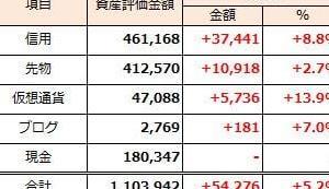 2019年8月25日週 資産運用 週次報告(前週比ー116千円)