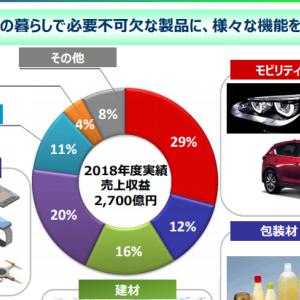 (4188)三菱ケミカルHD 配当4.9%