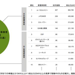 (9519)レノバの風力発電規模を他社比較