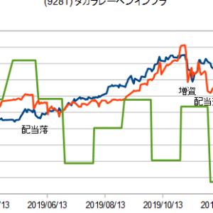 インフラファンドの2019年株価の考察